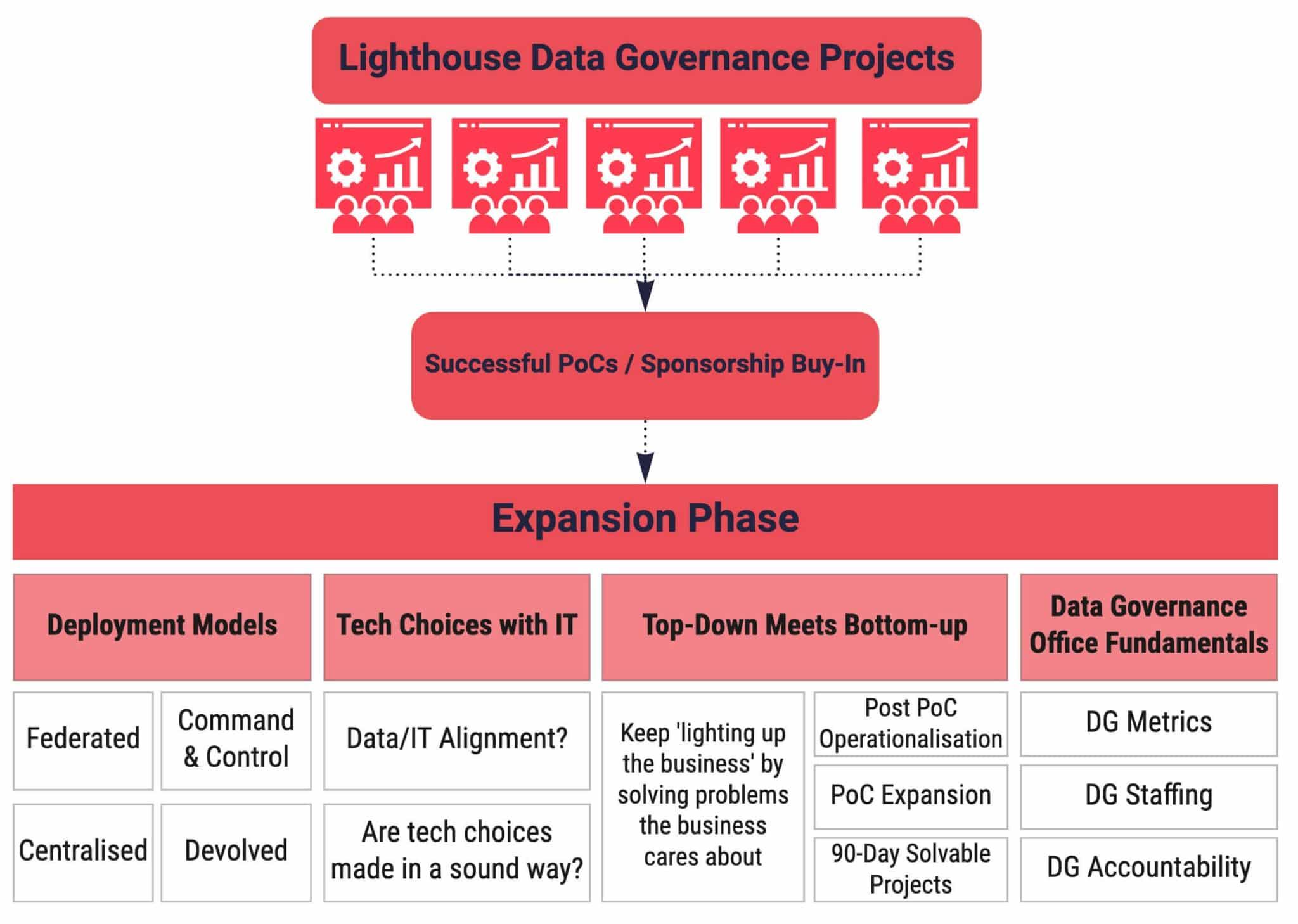 Lighthouse Data Governance